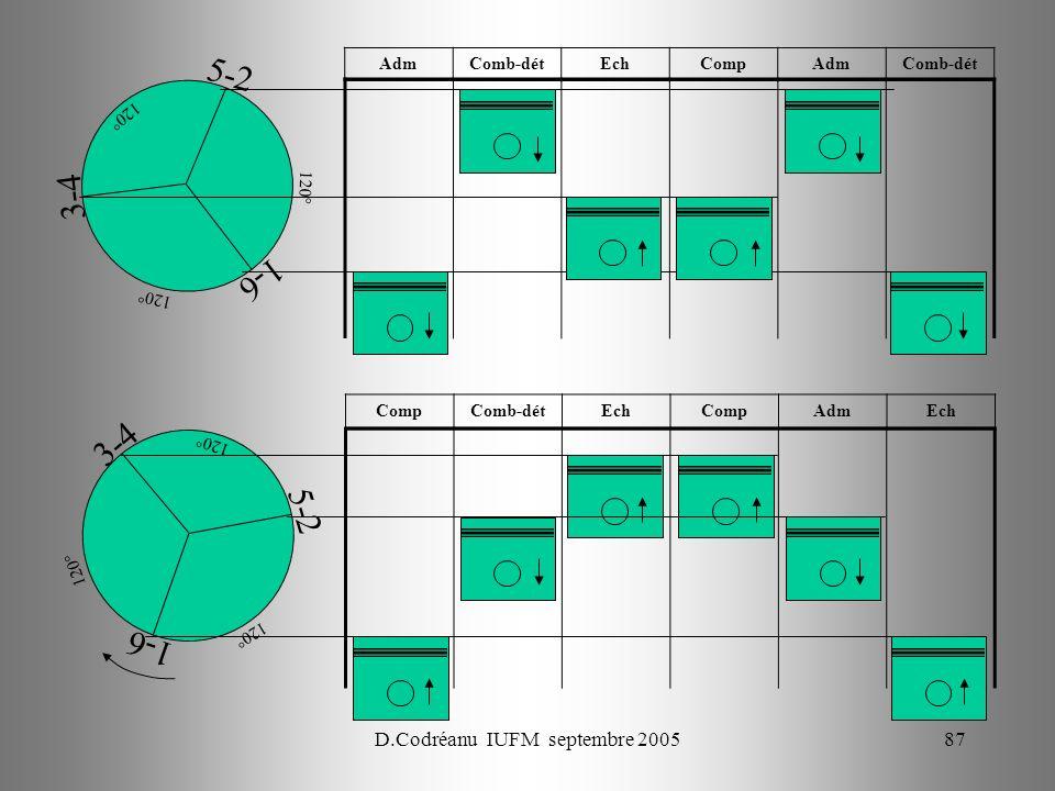 D.Codréanu IUFM septembre 200587 1-6 3-4 5-2 120° CompComb-détEchCompAdmEch 1-6 3-4 5-2 120° AdmComb-détEchCompAdmComb-dét