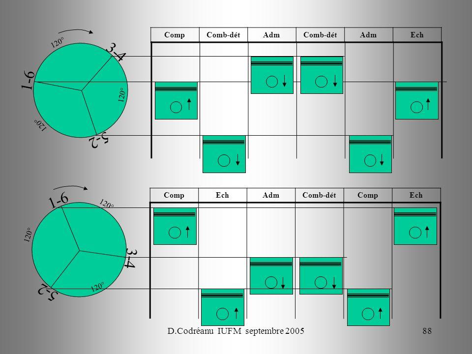 D.Codréanu IUFM septembre 200588 1-6 3-4 5-2 120° CompEchAdmComb-détCompEch 1-6 3-4 5-2 120° CompComb-détAdmComb-détAdmEch