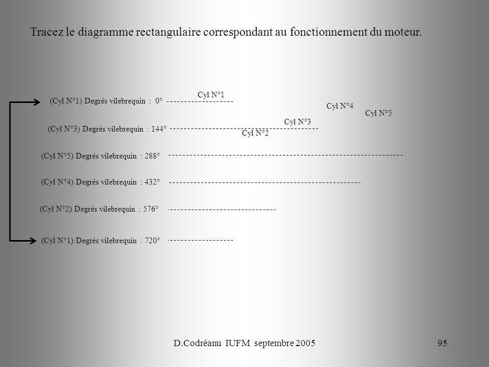 D.Codréanu IUFM septembre 200595 Cyl N°1 (Cyl N°1) Degrés vilebrequin : 0° (Cyl N°3) Degrés vilebrequin : 144° Cyl N°2 Cyl N°3 Cyl N°4 Cyl N°5 (Cyl N°5) Degrés vilebrequin : 288° (Cyl N°4) Degrés vilebrequin : 432° (Cyl N°2) Degrés vilebrequin : 576° (Cyl N°1) Degrés vilebrequin : 720° Tracez le diagramme rectangulaire correspondant au fonctionnement du moteur.