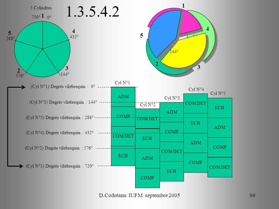 D.Codréanu IUFM septembre 200596 144° ADM COMP COM/DET ECH Cyl N°1 (Cyl N°1) Degrés vilebrequin : 0° (Cyl N°3) Degrés vilebrequin : 144° Cyl N°2 Cyl N°3 Cyl N°4 Cyl N°5 (Cyl N°5) Degrés vilebrequin : 288° ECH ADM COMP COM/DET ADM COMP COM/DET ECH ADM COMP COM/DET 5 Cylindres 1 1.3.5.4.2 (Cyl N°4) Degrés vilebrequin : 432° (Cyl N°2) Degrés vilebrequin : 576° (Cyl N°1) Degrés vilebrequin : 720° ECH ADM COMP COM/DET 144° 288° 432° 576° 3 5 4 2 1 3 5 4 2 0° 730° 144°