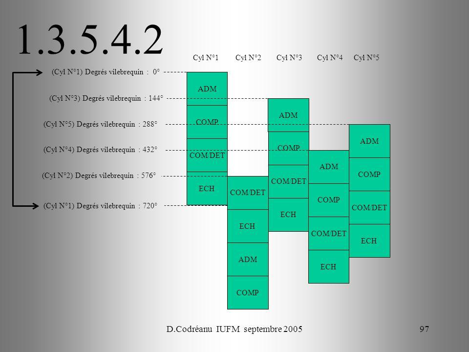 D.Codréanu IUFM septembre 200597 ADM COMP COM/DET ECH Cyl N°1 (Cyl N°1) Degrés vilebrequin : 0° (Cyl N°3) Degrés vilebrequin : 144° Cyl N°2Cyl N°3Cyl