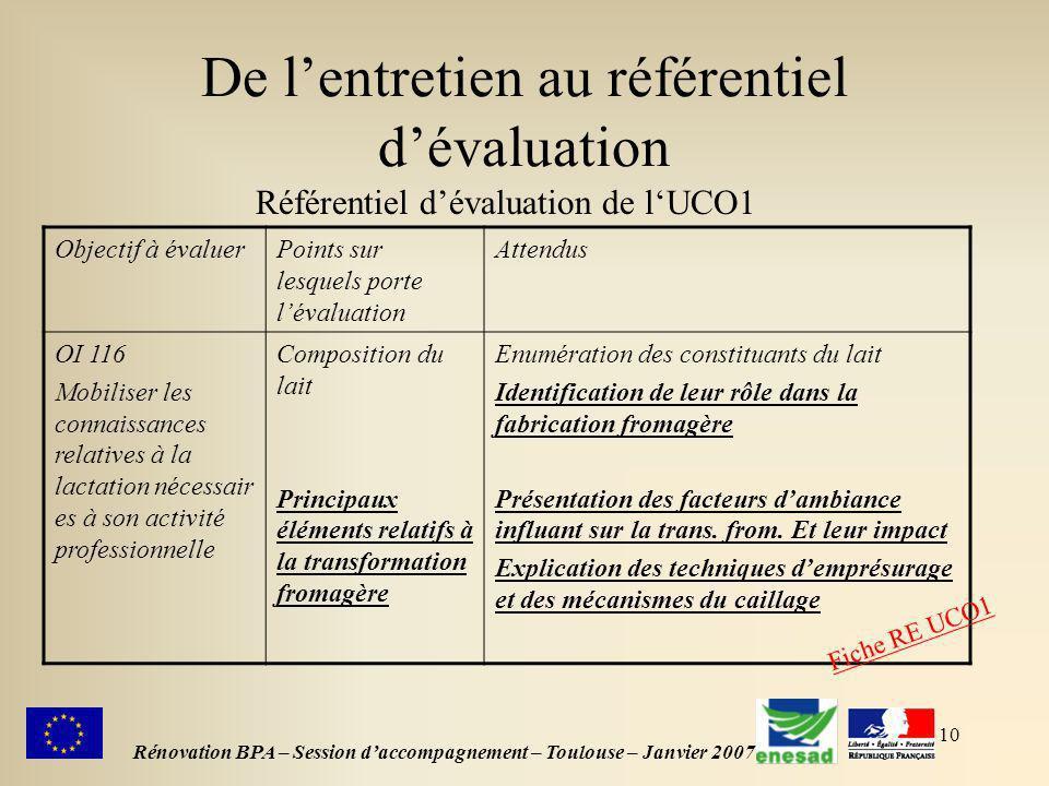 10 De lentretien au référentiel dévaluation Rénovation BPA – Session daccompagnement – Toulouse – Janvier 2007 Référentiel dévaluation de lUCO1 Object