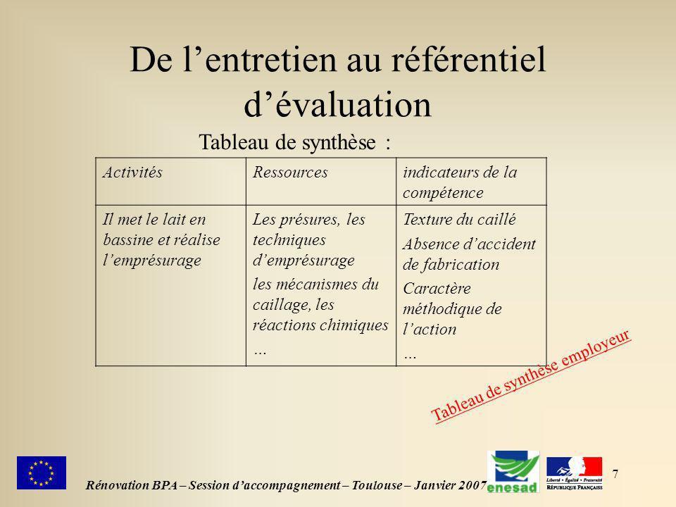 7 De lentretien au référentiel dévaluation Rénovation BPA – Session daccompagnement – Toulouse – Janvier 2007 Tableau de synthèse : ActivitésRessource