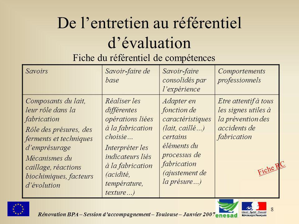 8 De lentretien au référentiel dévaluation Rénovation BPA – Session daccompagnement – Toulouse – Janvier 2007 Fiche du référentiel de compétences Savo