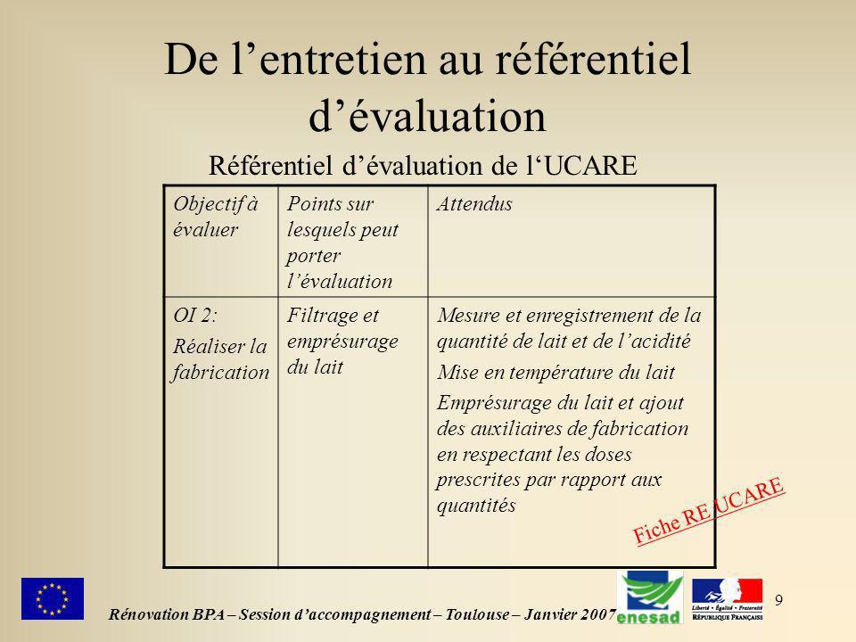 9 De lentretien au référentiel dévaluation Rénovation BPA – Session daccompagnement – Toulouse – Janvier 2007 Référentiel dévaluation de lUCARE Object