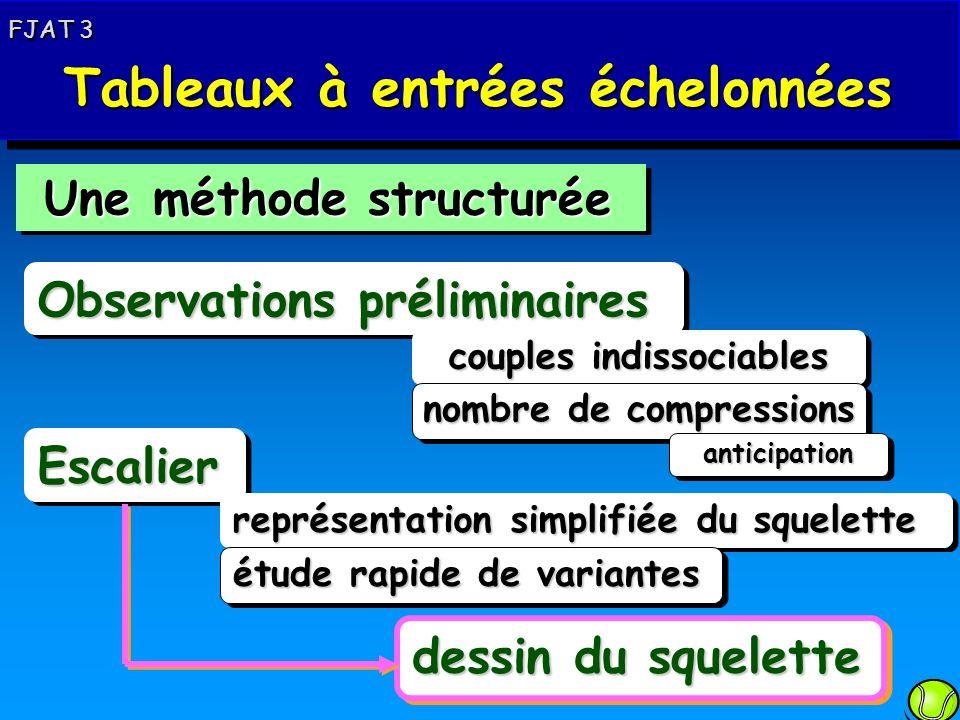 Une méthode structurée Une méthode structurée Observations préliminaires EscalierEscalier couples indissociables nombre de compressions représentation