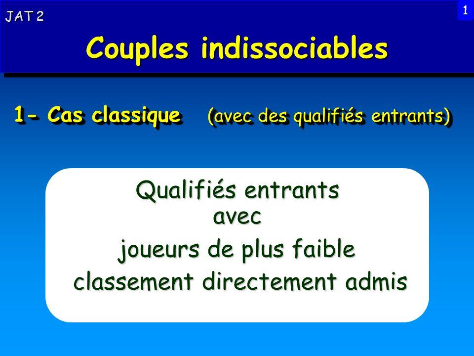 1- Cas classique (avec des qualifiés entrants) Qualifiés entrants avec JAT 2 Couples indissociables JAT 2 Couples indissociables 1 joueurs de plus fai