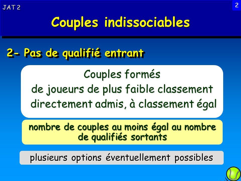 2- Pas de qualifié entrant Couples formés de joueurs de plus faible classement directement admis, à classement égal directement admis, à classement ég