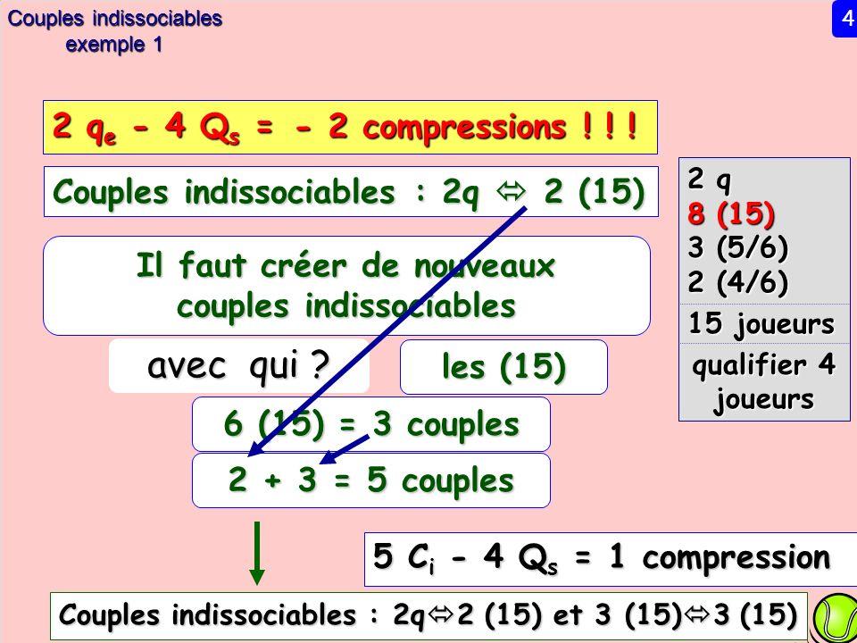 Couples indissociables exemple 1 2 q 8 (15) 3 (5/6) 2 (4/6) 15 joueurs qualifier 4 joueurs Couples indissociables : 2q 2 (15) 5 C i - 4 Q s = 1 compression Il faut créer de nouveaux couples indissociables avec qui .