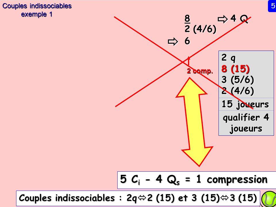 4 Q 8 2 (4/6) 6 2 q 8 (15) 3 (5/6) 2 (4/6) 15 joueurs qualifier 4 joueurs 2 comp. 5 C i - 4 Q s = 1 compression Couples indissociables : 2q 2 (15) et