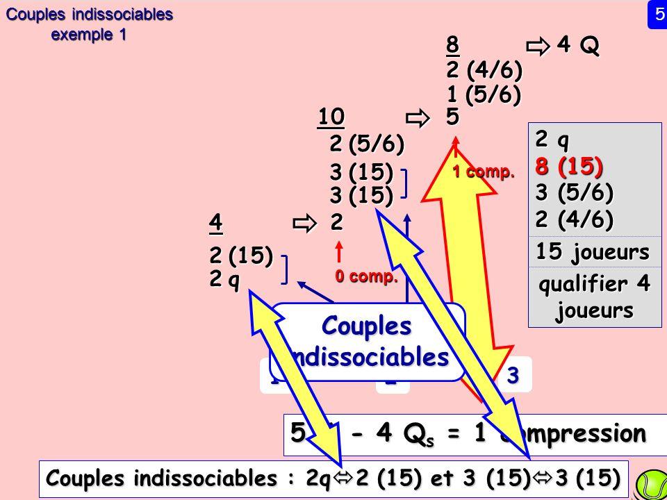 4 Q 8 2 (4/6) 5 2 (5/6) 10 2 2 q 8 (15) 3 (5/6) 2 (4/6) 15 joueurs qualifier 4 joueurs 1 2 3 5 C i - 4 Q s = 1 compression Couples indissociables : 2q 2 (15) et 3 (15) 3 (15) 1 (5/6) 3 (15) 4 2 (15) 2 q2 q2 q2 q Couples indissociables exemple 1 5 Couples indissociables 1 comp.