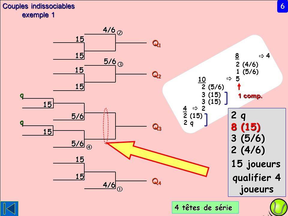 5/64/64/6 Q1Q1Q1Q1 Q2Q2Q2Q2 Q3Q3Q3Q3 Q4Q4Q4Q4 5/65/6 15q 6 Couples indissociables exemple 1 1515 1515 1515 15q 4 8 1 comp. 10 2 (4/6) 5 2 (5/6) 3 (15)