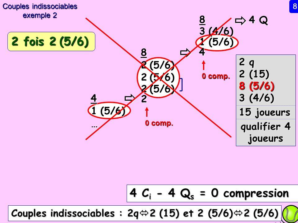 4 Q 8 3 (4/6) 4 2 (5/6) 8 2 2 q 2 (15) 8 (5/6) 3 (4/6) 15 joueurs qualifier 4 joueurs 0 comp. 4 C i - 4 Q s = 0 compression 2 (5/6) 4 Couples indissoc