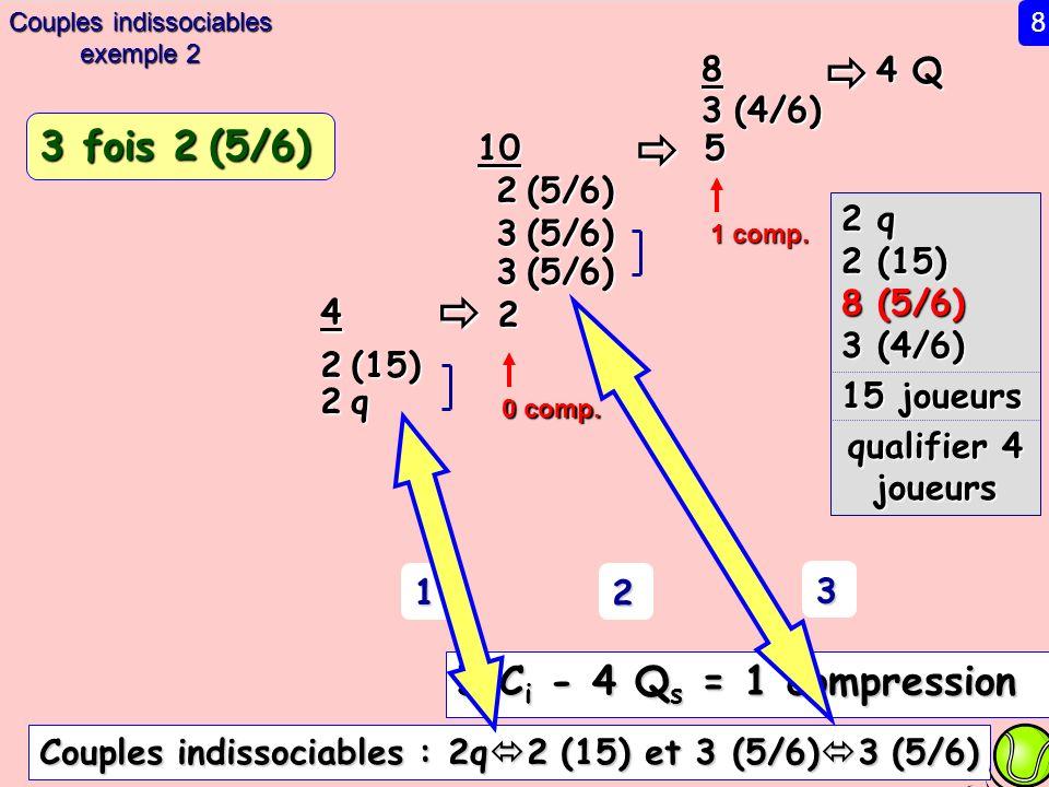 4 Q 8 3 (4/6) 5 2 (5/6) 10 2 2 q 2 (15) 8 (5/6) 3 (4/6) 15 joueurs qualifier 4 joueurs 1 comp. 1 2 3 5 C i - 4 Q s = 1 compression 3 (5/6) 4 2 (15) 2