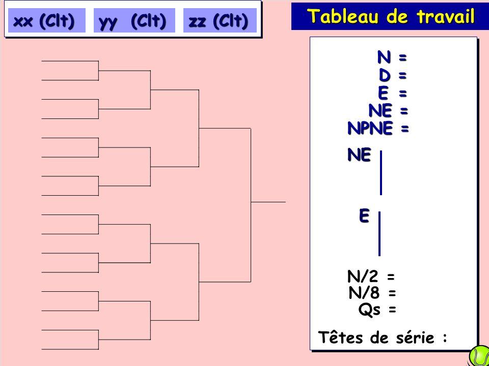 E = NE = D = N = NPNE = Tableau de travail Têtes de série : xx (Clt) yy (Clt) zz (Clt) NE E N/2 = N/8 = Qs = Qs =
