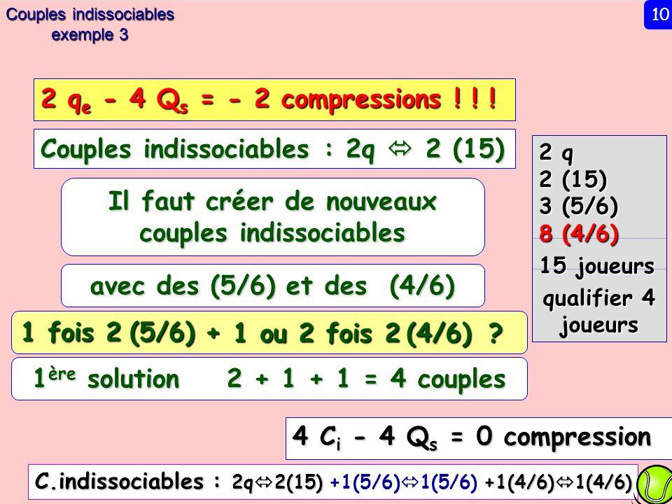 2 q 2 (15) 3 (5/6) 8 (4/6) 15 joueurs qualifier 4 joueurs Couples indissociables : 2q 2 (15) 4 C i - 4 Q s = 0 compression Il faut créer de nouveaux couples indissociables avec des (5/6) et des (4/6) 1 fois 2 (5/6) + 1 ère solution 2 + 1 + 1 = 4 couples C.indissociables : 2q 2(15) +1(4/6) 1(4/6) C.indissociables : 2q 2(15) +1(5/6) 1(5/6) +1(4/6) 1(4/6) 2 q e - 4 Q s = - 2 compressions .