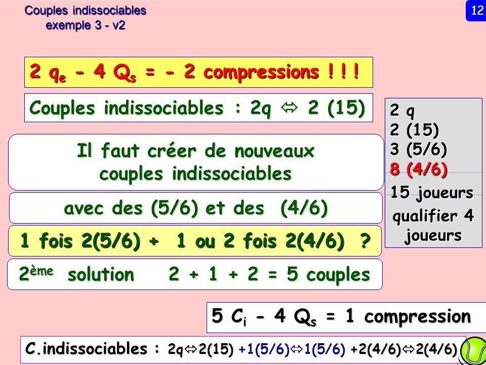 Ex 3 – v2 2 q 2 (15) 3 (5/6) 8 (4/6) 15 joueurs qualifier 4 joueurs Couples indissociables : 2q 2 (15) 5 C i - 4 Q s = 1 compression Il faut créer de