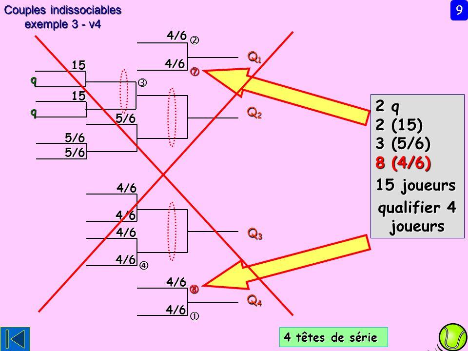 4/6 4/6 4/6 Q1Q1Q1Q1 Q2Q2Q2Q2 Q3Q3Q3Q3 Q4Q4Q4Q4 4/6 4/6 15 q 9 Couples indissociables exemple 3 - v4 5/6 4/6 15 q 4 têtes de série 4/6 4/6 5/6 5/6 2 q 2 (15) 3 (5/6) 8 (4/6) 15 joueurs qualifier 4 joueurs