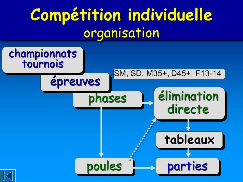 Vocabulaire Compétition individuelle organisation partiespartiespoulespoules phasesphases élimination directe épreuvesépreuves championnatstournoischa