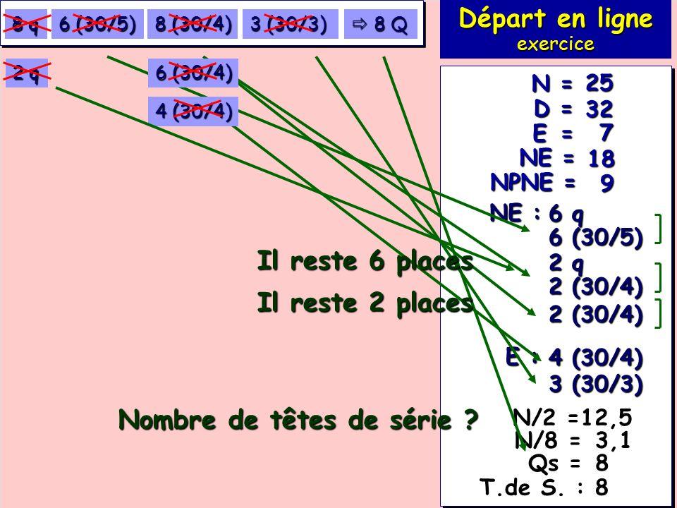 Exemple : exercice 114 7 18 32 25 E = NE = D = N = NPNE = 9 NE : 6 q 6 (30/5) E : 3 (30/3) 4 (30/4) Départ en ligne exercice T.de S.