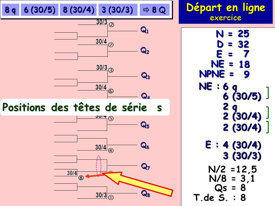 Exercice 114 (suite) 7 18 32 25 E = NE = D = N = NPNE = 9 NE : 6 q 6 (30/5) E : 3 (30/3) 4 (30/4) Départ en ligne exercice T.de S. : 8 Q1Q1Q1Q1 Q2Q2Q2