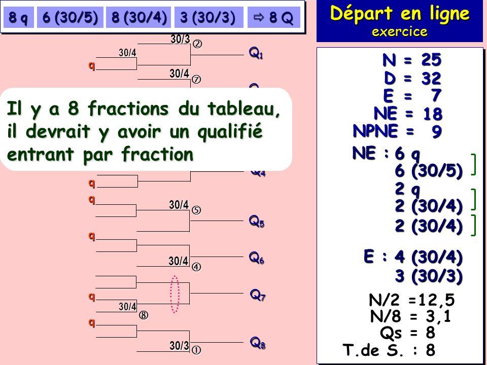 Exercice 114 (suite 2) 7 18 32 25 E = NE = D = N = NPNE = 9 NE : 6 q 6 (30/5) E : 3 (30/3) 4 (30/4) Départ en ligne exercice T.de S. : 8 Q1Q1Q1Q1 Q2Q2