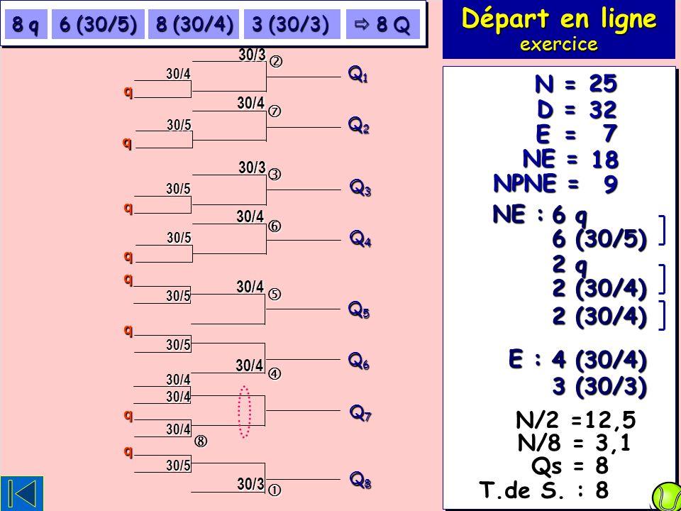 Exercice 114 (fin) 7 18 32 25 E = NE = D = N = NPNE = 9 NE : 6 q 6 (30/5) E : 3 (30/3) 4 (30/4) Départ en ligne exercice T.de S.