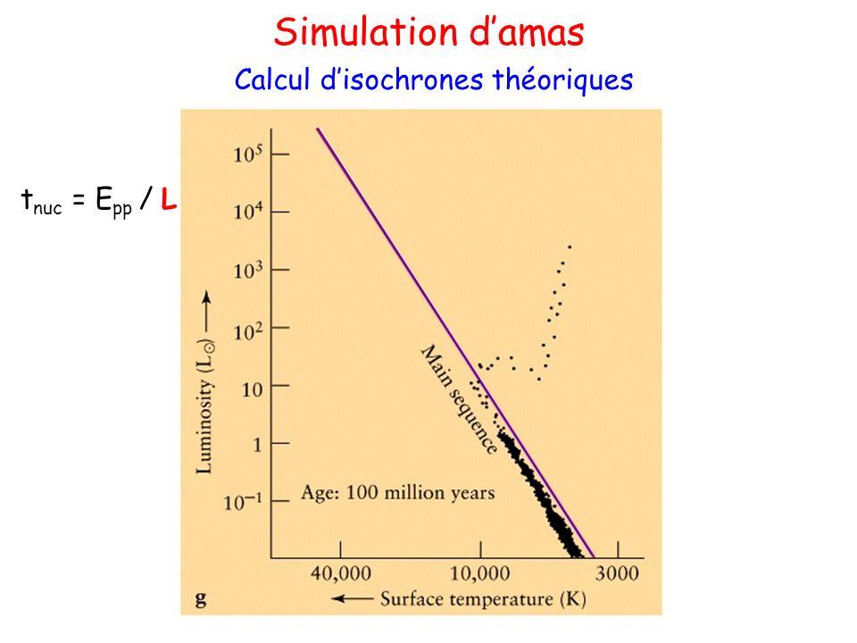 Calcul disochrones théoriques Simulation damas t nuc = E pp / L