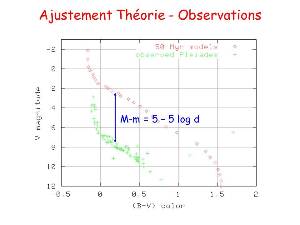 Ajustement Théorie - Observations M-m = 5 – 5 log d