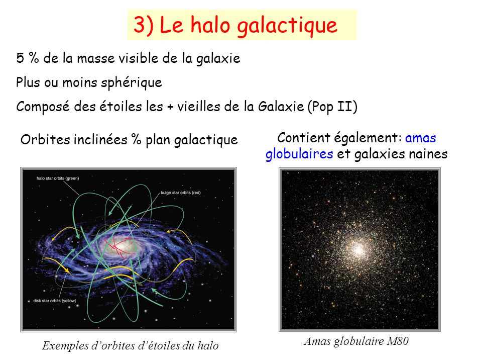 5 % de la masse visible de la galaxie Plus ou moins sphérique Composé des étoiles les + vieilles de la Galaxie (Pop II) Orbites inclinées % plan galactique Exemples dorbites détoiles du halo 3) Le halo galactique Amas globulaire M80 Contient également: amas globulaires et galaxies naines