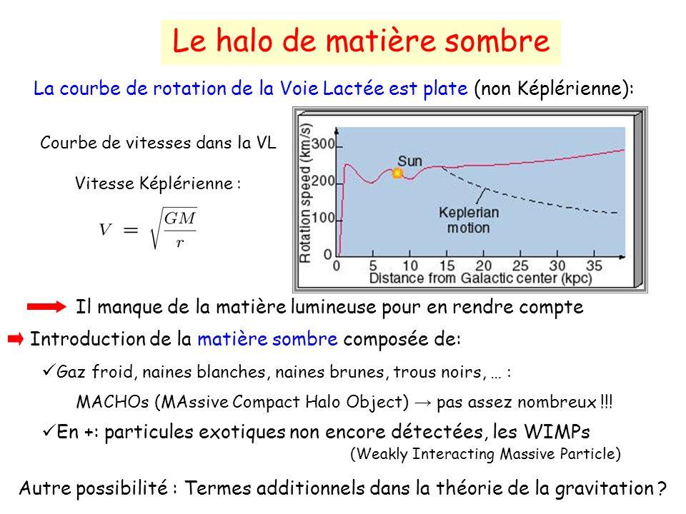Le halo de matière sombre La courbe de rotation de la Voie Lactée est plate (non Képlérienne): Courbe de vitesses dans la VL Vitesse Képlérienne : Il manque de la matière lumineuse pour en rendre compte Introduction de la matière sombre composée de: Gaz froid, naines blanches, naines brunes, trous noirs, … : MACHOs (MAssive Compact Halo Object) pas assez nombreux !!.