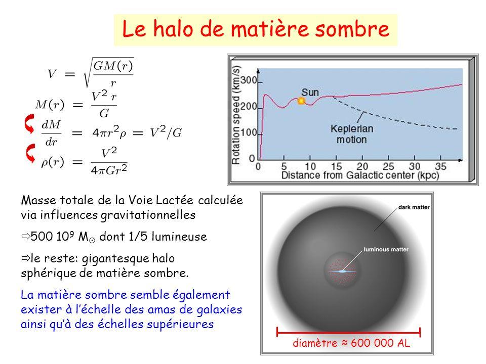 Le halo de matière sombre Masse totale de la Voie Lactée calculée via influences gravitationnelles 500 10 9 M dont 1/5 lumineuse le reste: gigantesque halo sphérique de matière sombre.