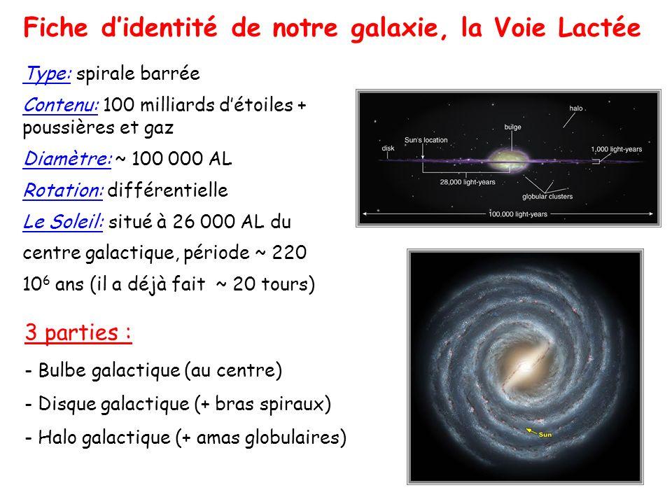 Fiche didentité de notre galaxie, la Voie Lactée Type: spirale barrée Contenu: 100 milliards détoiles + poussières et gaz Diamètre: ~ 100 000 AL Rotation: différentielle Le Soleil: situé à 26 000 AL du centre galactique, période ~ 220 10 6 ans (il a déjà fait ~ 20 tours) 3 parties : - Bulbe galactique (au centre) - Disque galactique (+ bras spiraux) - Halo galactique (+ amas globulaires)