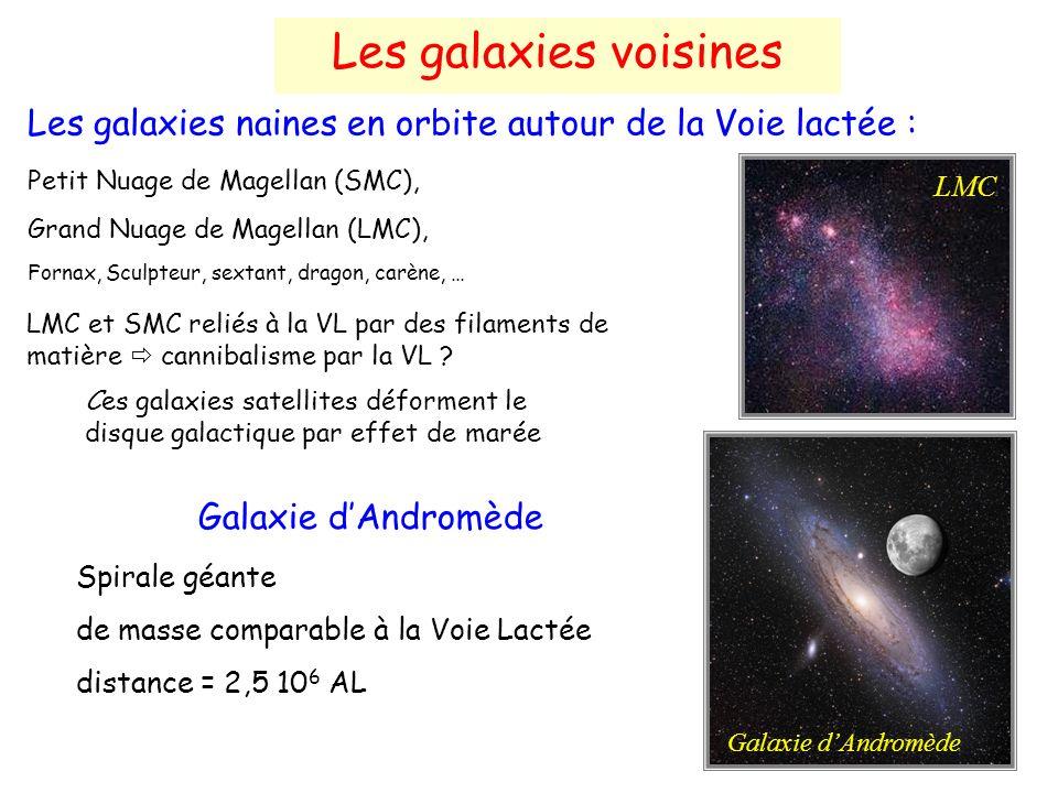 Les galaxies naines en orbite autour de la Voie lactée : Petit Nuage de Magellan (SMC), Grand Nuage de Magellan (LMC), Fornax, Sculpteur, sextant, dragon, carène, … LMC et SMC reliés à la VL par des filaments de matière cannibalisme par la VL .