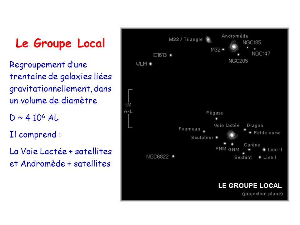 Le Groupe Local Regroupement dune trentaine de galaxies liées gravitationnellement, dans un volume de diamètre D ~ 4 10 6 AL Il comprend : La Voie Lactée + satellites et Andromède + satellites