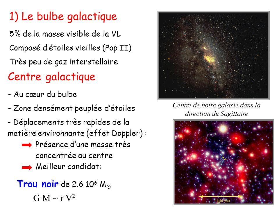 1) Le bulbe galactique 5% de la masse visible de la VL Composé détoiles vieilles (Pop II) Très peu de gaz interstellaire Centre galactique - Au cœur du bulbe - Zone densément peuplée détoiles Centre de notre galaxie dans la direction du Sagittaire - Déplacements très rapides de la matière environnante (effet Doppler) : Présence dune masse très concentrée au centre Meilleur candidat: Trou noir de 2.6 10 6 M G M ~ r V 2