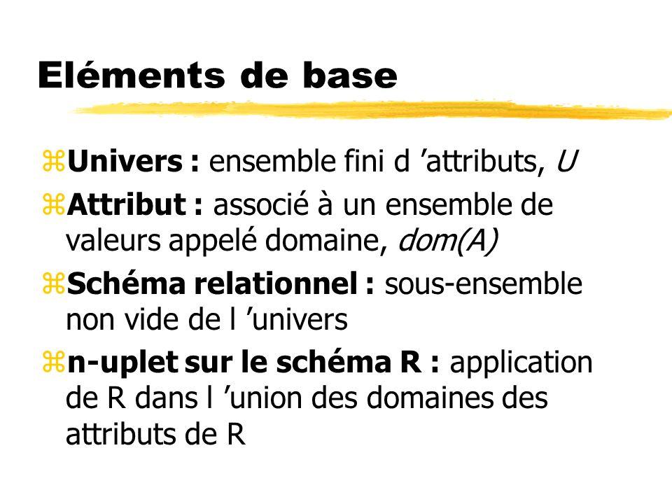 Eléments de base zUnivers : ensemble fini d attributs, U zAttribut : associé à un ensemble de valeurs appelé domaine, dom(A) zSchéma relationnel : sou