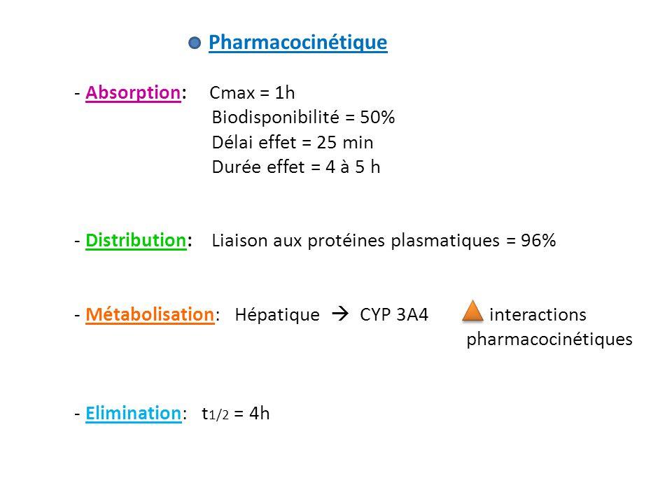 Pharmacocinétique - Absorption: Cmax = 1h Biodisponibilité = 50% Délai effet = 25 min Durée effet = 4 à 5 h - Distribution: Liaison aux protéines plas