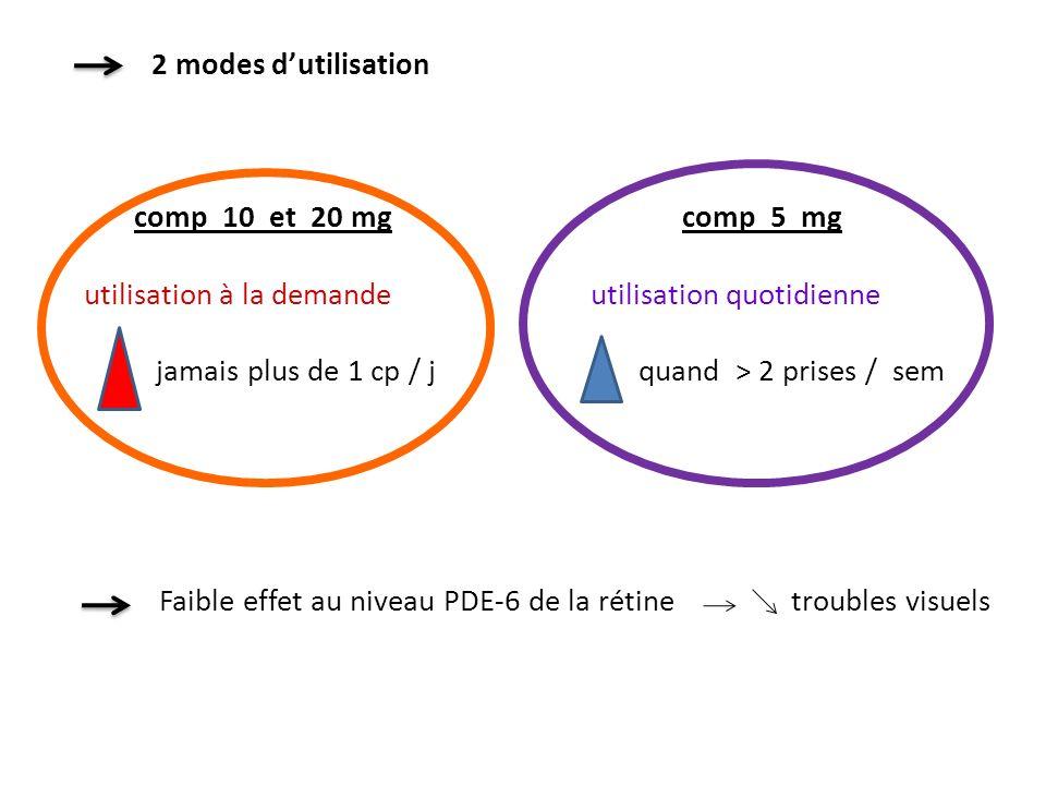 2 modes dutilisation comp 10 et 20 mg comp 5 mg utilisation à la demande utilisation quotidienne jamais plus de 1 cp / j quand > 2 prises / sem Faible