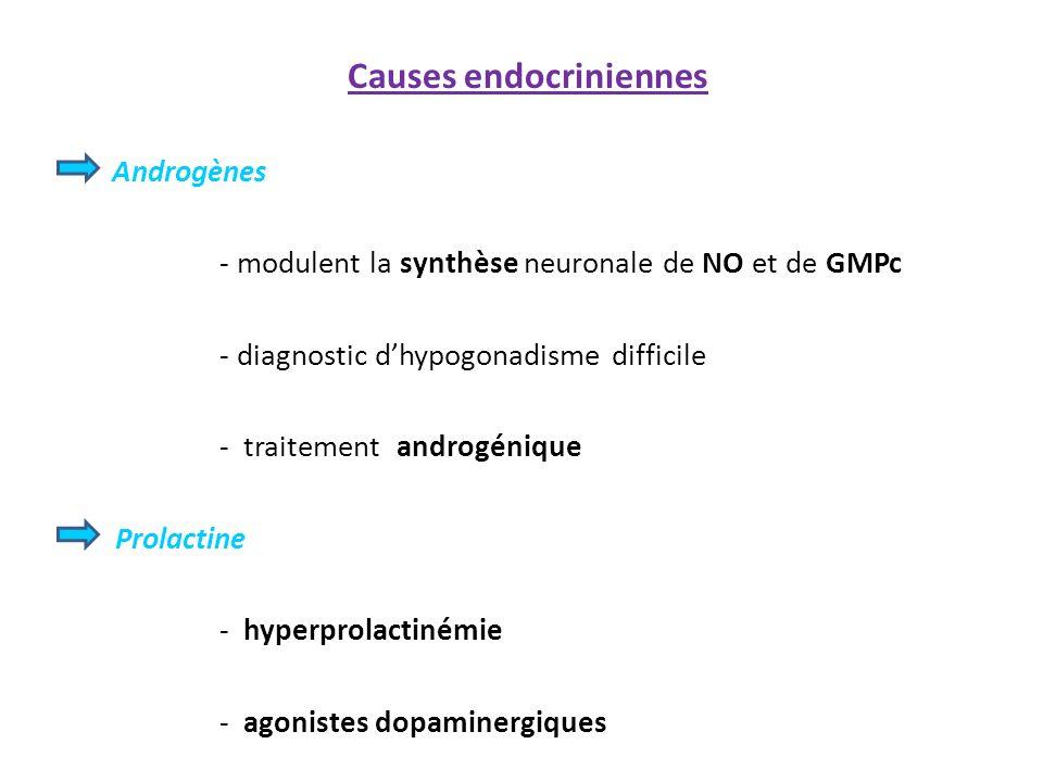 Causes endocriniennes Androgènes - modulent la synthèse neuronale de NO et de GMPc - diagnostic dhypogonadisme difficile - traitement androgénique Pro