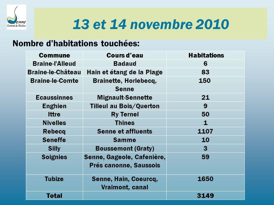 13 et 14 novembre 2010 Nombre dhabitations touchées: CommuneCours deau Habitations Braine-l AlleudBadaud6 Braine-le-ChâteauHain et étang de la Plage83 Braine-le-ComteBrainette, Horlebecq, Senne 150 EcaussinnesMignault-Sennette21 EnghienTilleul au Bois/Querton9 IttreRy Ternel50 NivellesThines1 RebecqSenne et affluents1107 SeneffeSamme10 SillyBoussemont (Graty)3 SoigniesSenne, Gageole, Cafenière, Prés canonne, Saussois 59 TubizeSenne, Hain, Coeurcq, Vraimont, canal 1650 Total 3149