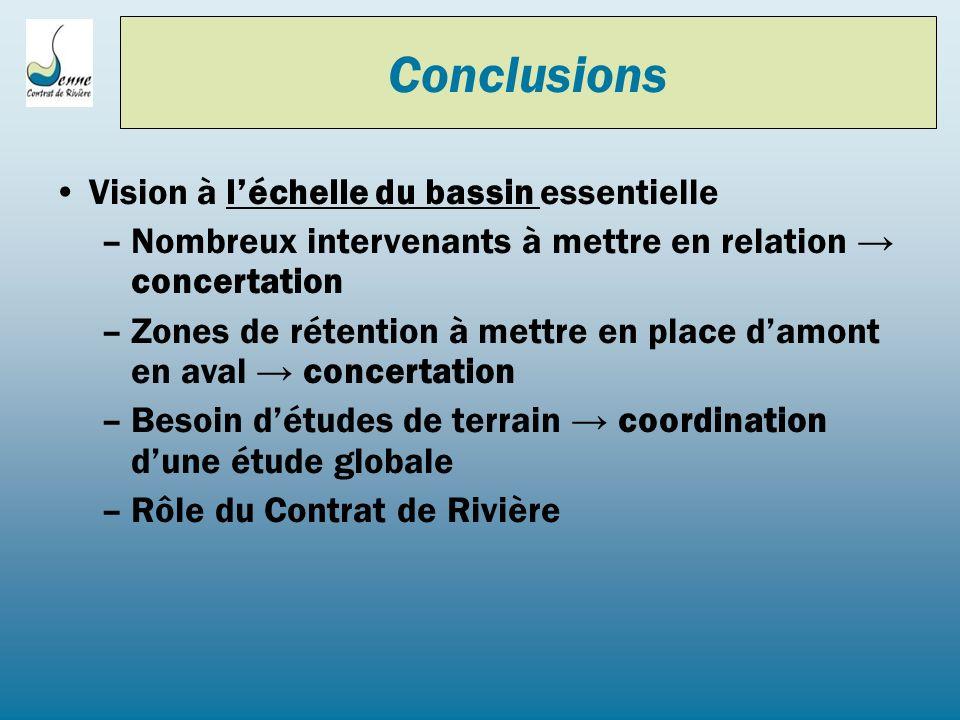 Vision à léchelle du bassin essentielle –Nombreux intervenants à mettre en relation concertation –Zones de rétention à mettre en place damont en aval
