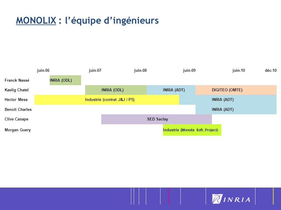 MONOLIX : léquipe dingénieurs juin-06juin-07juin-08juin-09juin-10déc-10 Franck NasséINRIA (ODL) Kaelig Chatel INRIA (ODL) INRIA (ADT) DIGITEO (OMTE) H