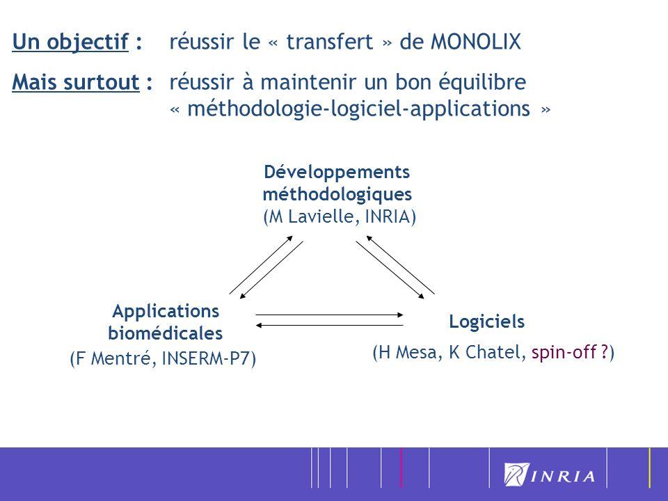 Un objectif : réussir le « transfert » de MONOLIX Mais surtout : réussir à maintenir un bon équilibre « méthodologie-logiciel-applications » Développe