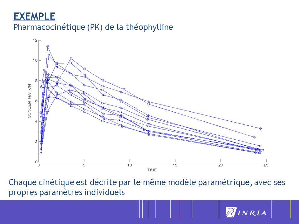 Exemple 1 : les modèles de dynamique virale 2) Implémentation logicielle (ingénieur ADT) Traducteur MLXTRAN utilisé dans le logiciel MONOLIX pour permettre à lutilisateur décrire ses propres modèles $MODEL COMP = (TQ) COMP = (TNI) COMP = (TI) COMP = (VI) COMP = (VNI) $PSI lambda r alpha gamma0 p0 muQ muTNI muTI muV etaPI etaRTI gamma = (1-etaRTI)*gamma0 p_I = (1-etaPI)*p0 p_NI = p0 - p_I T0 = 0 $ODE TNI_0 = muTI*muV/(gamma0*p0) TQ_0 = (lambda+r*TNI_0)/(alpha+muQ) VI_0 = (alpha*TQ_0/TNI_0 - r - muTNI)/gamma0 TI_0 = muV*VI_0/p0 DDT_TQ = lambda + r*TNI - alpha*TQ - muQ*TQ DDT_TNI = alpha*TQ - r*TNI - gamma*TNI*VI - muTNI*TNI DDT_TI = gamma*TNI*VI - muTI*TI DDT_VI = p_I*TI - muV*VI DDT_VNI = p_NI*TI - muV*VNI $OUTPUT OUTPUT1 = log10(max((VI+VNI)*1000,1)) OUTPUT2 = TQ+TNI+TI