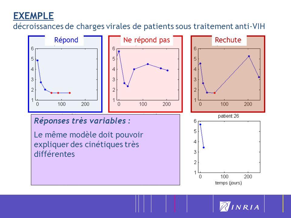 Exemple 1 : les modèles de dynamique virale 3) Applications -VHC, collaboration avec Hoffmann–La Roche -VIH, collaboration avec Pfizer -VIH, essai COPHAR2 de lANRS