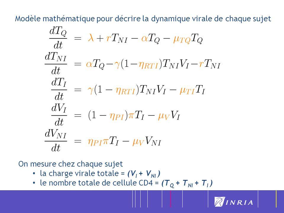 Modèle mathématique pour décrire la dynamique virale de chaque sujet On mesure chez chaque sujet la charge virale totale = (V I + V NI ) le nombre tot