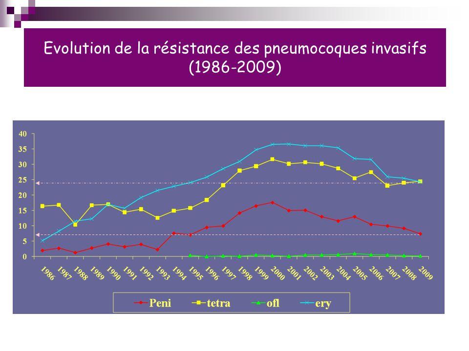 Evolution de la résistance des pneumocoques invasifs (1986-2009)