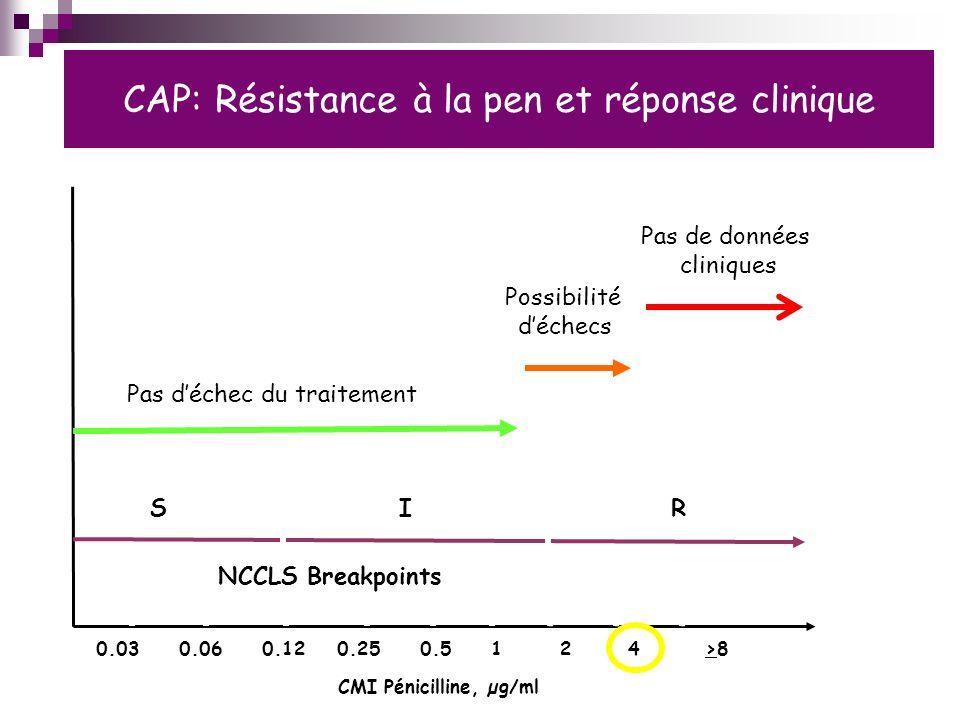CAP: Résistance à la pen et réponse clinique 0.03 0.06 0.12 0.25 0.5 1 2 4 >8 SR NCCLS Breakpoints I CMI Pénicilline, µg/ml Pas déchec du traitement Pas de données cliniques Possibilité déchecs