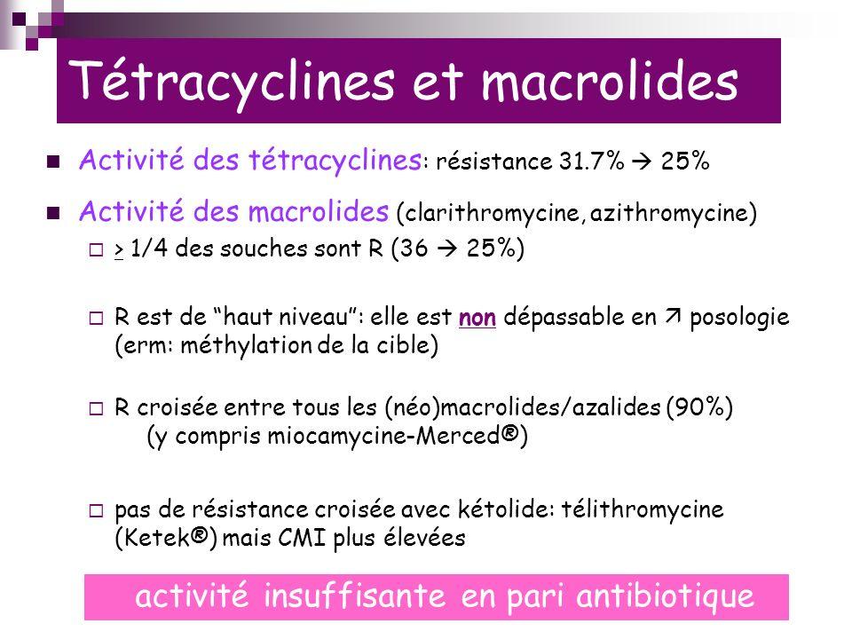 Tétracyclines et macrolides Activité des tétracyclines : résistance 31.7% 25% Activité des macrolides (clarithromycine, azithromycine) > 1/4 des souches sont R (36 25%) R est de haut niveau: elle est non dépassable en posologie (erm: méthylation de la cible) R croisée entre tous les (néo)macrolides/azalides (90%) (y compris miocamycine-Merced®) pas de résistance croisée avec kétolide: télithromycine (Ketek®) mais CMI plus élevées activité insuffisante en pari antibiotique